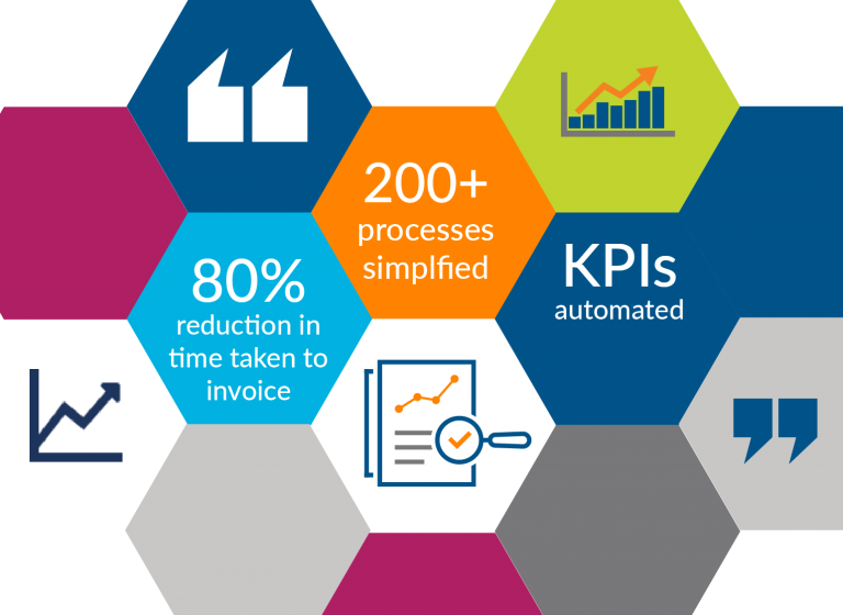 Simplification of over 200 Business Processes
