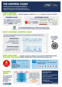Control Chart Infographic – A short journey through the basics