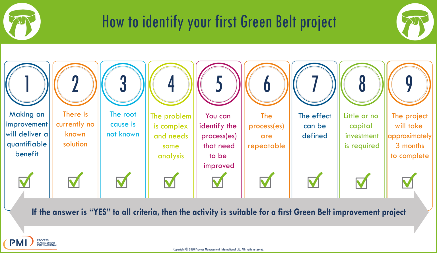 How to Identify your First Green Belt Project Infographic