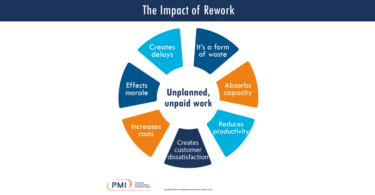 The Impact of Rework Infographic