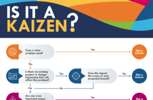 Is it a Kaizen? Infographic