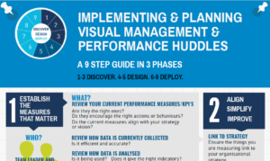 Implementing & Planning Visual Management & Performance Huddles Infographic
