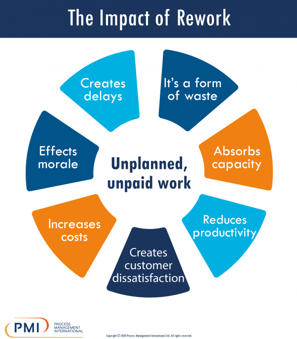 Impact of Rework